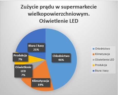 Rysunek 2. Zużycie prądu przez sklep wielkopowierzchniowy. Oświetlenie LED